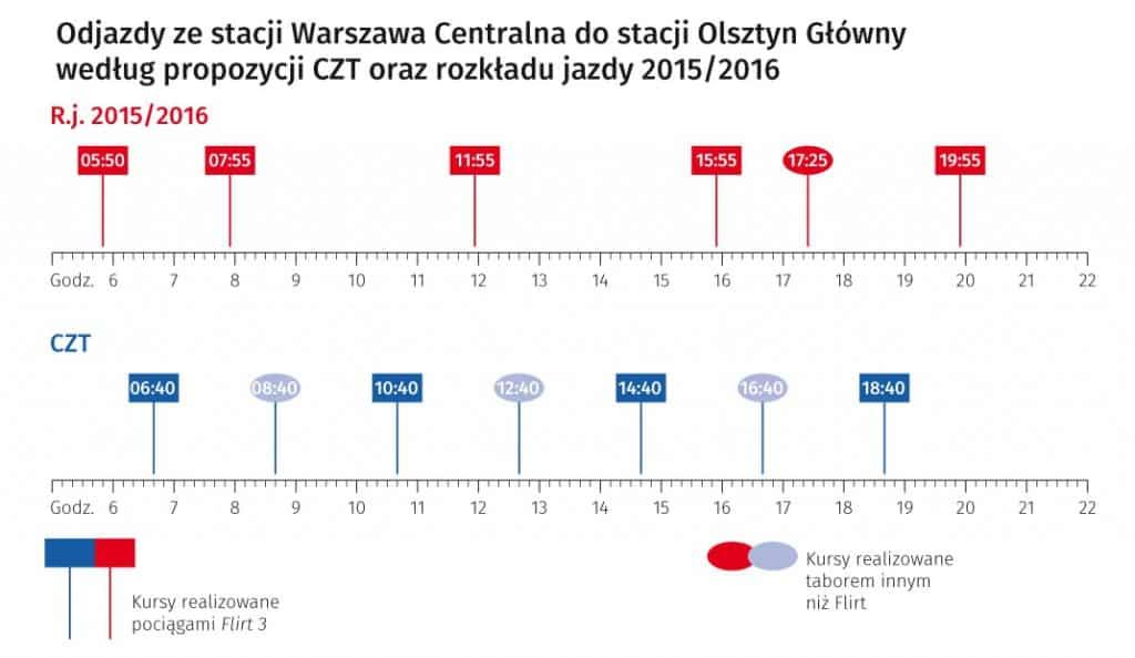 Fot. http://www.czt.org.pl.